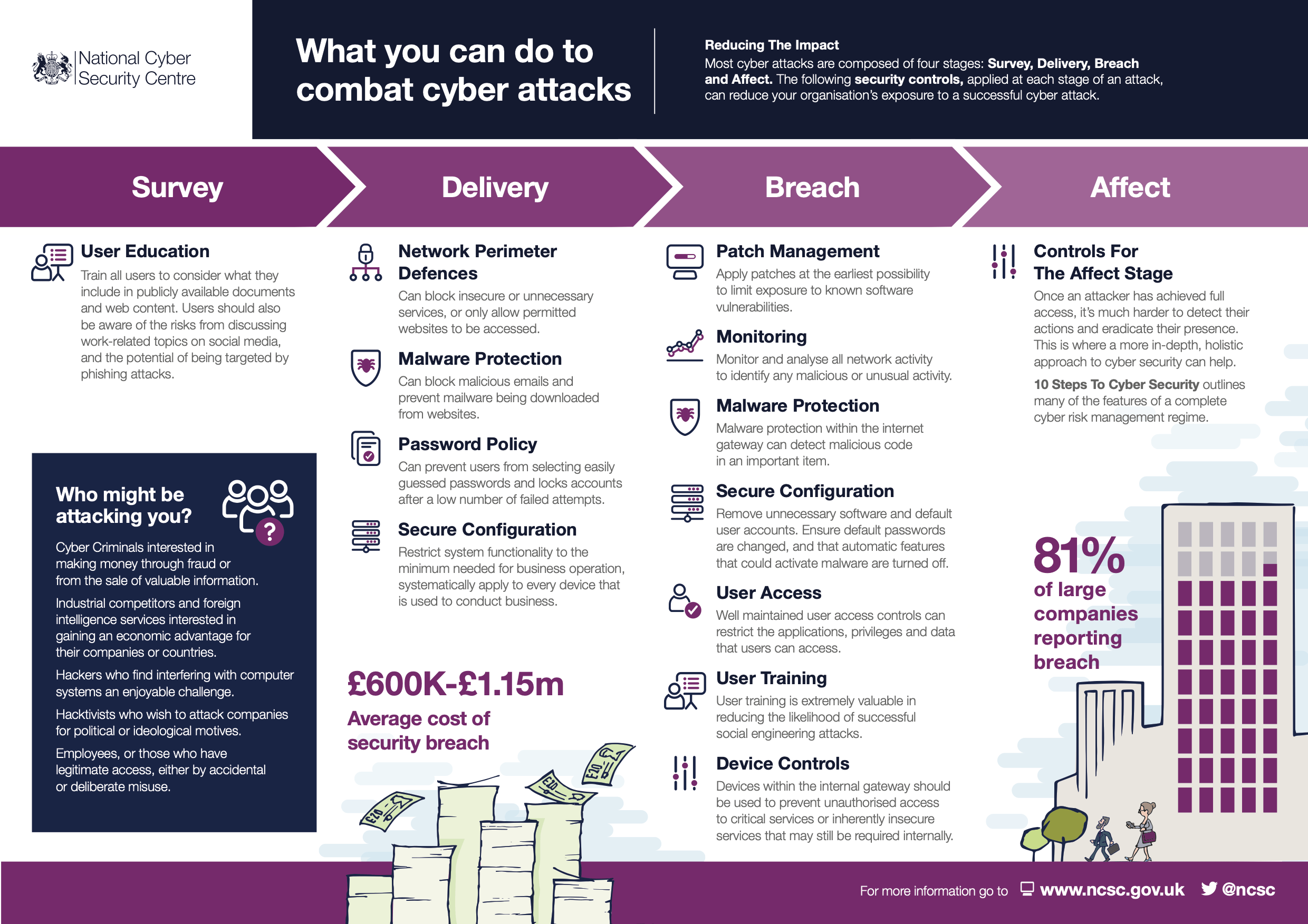 What You Can Do to Combat Cyber Attacks Infographic