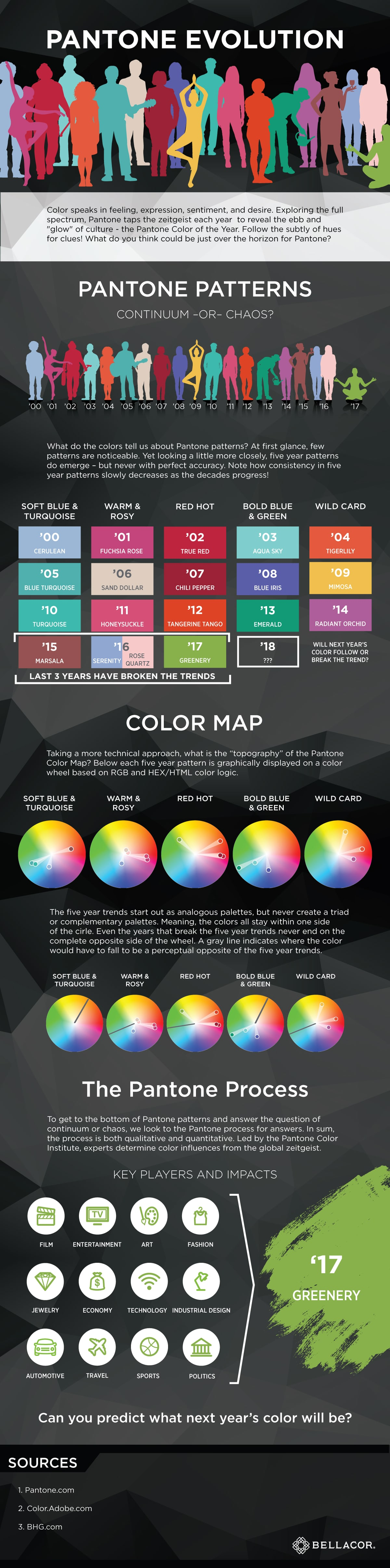 Pantone Evolution and Patterns Infographic