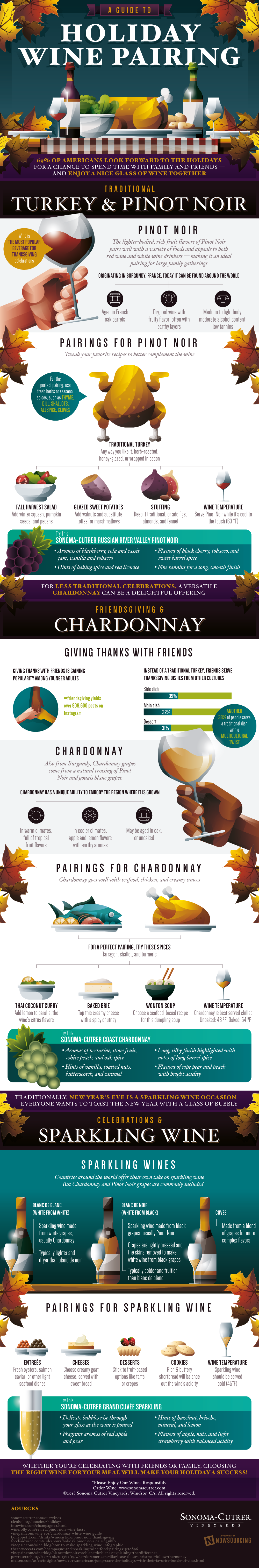 Thanksgiving Holiday Wine Parings Infographic