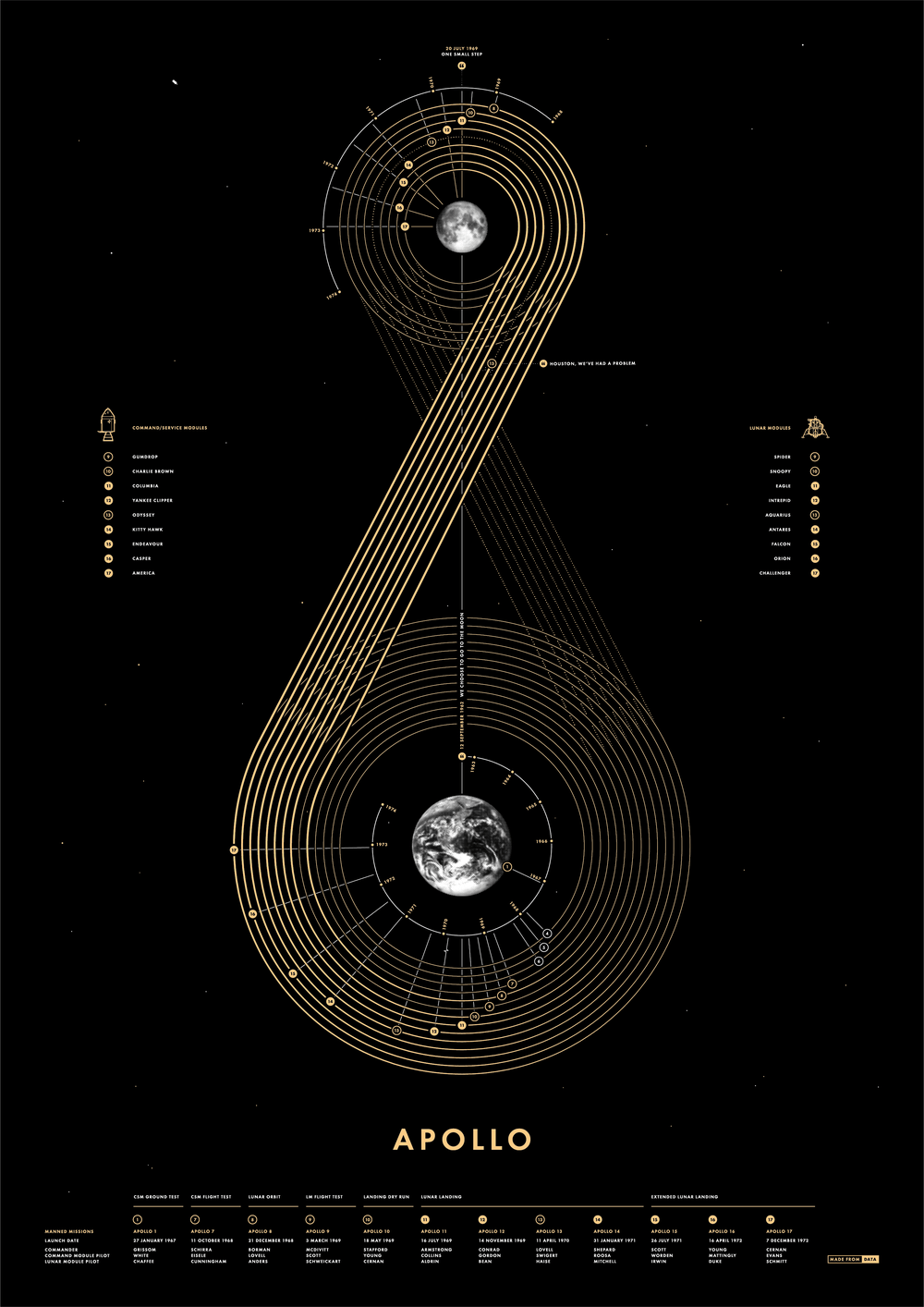 Apollo Black - Apollo Space Program Information Design - Paul Button