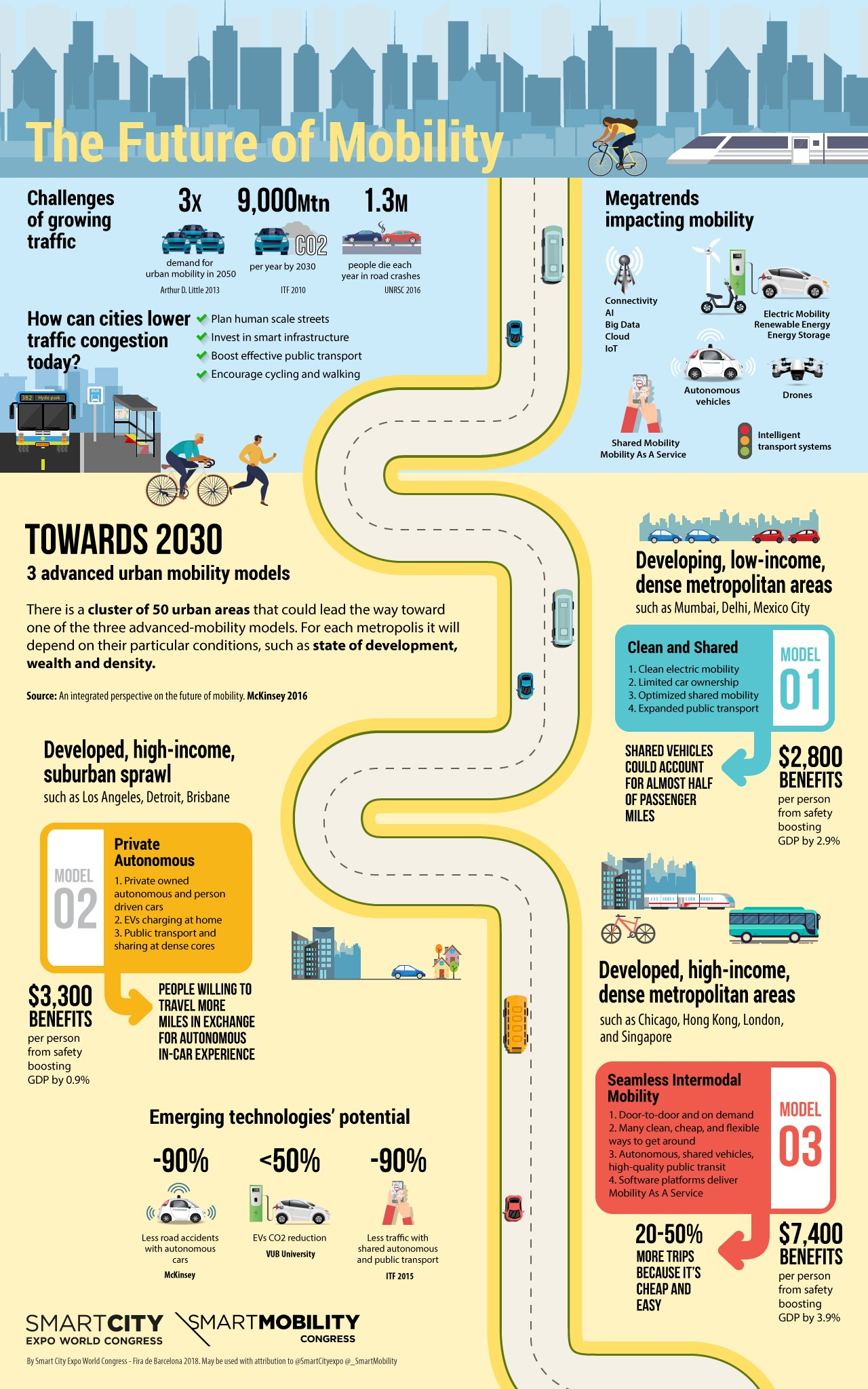 Future of Mobility Infographic