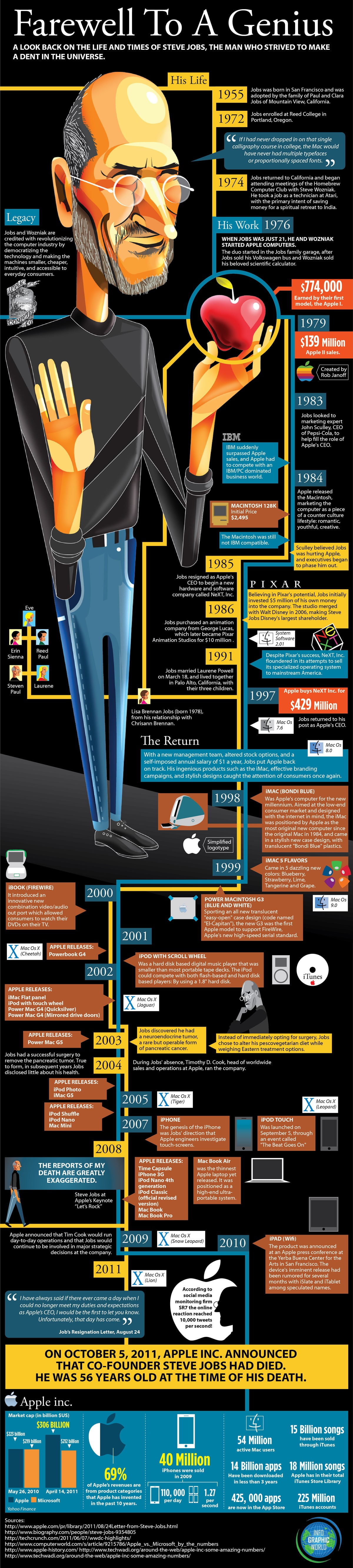Steve Jobs - Farewell to a Genius - Infographic