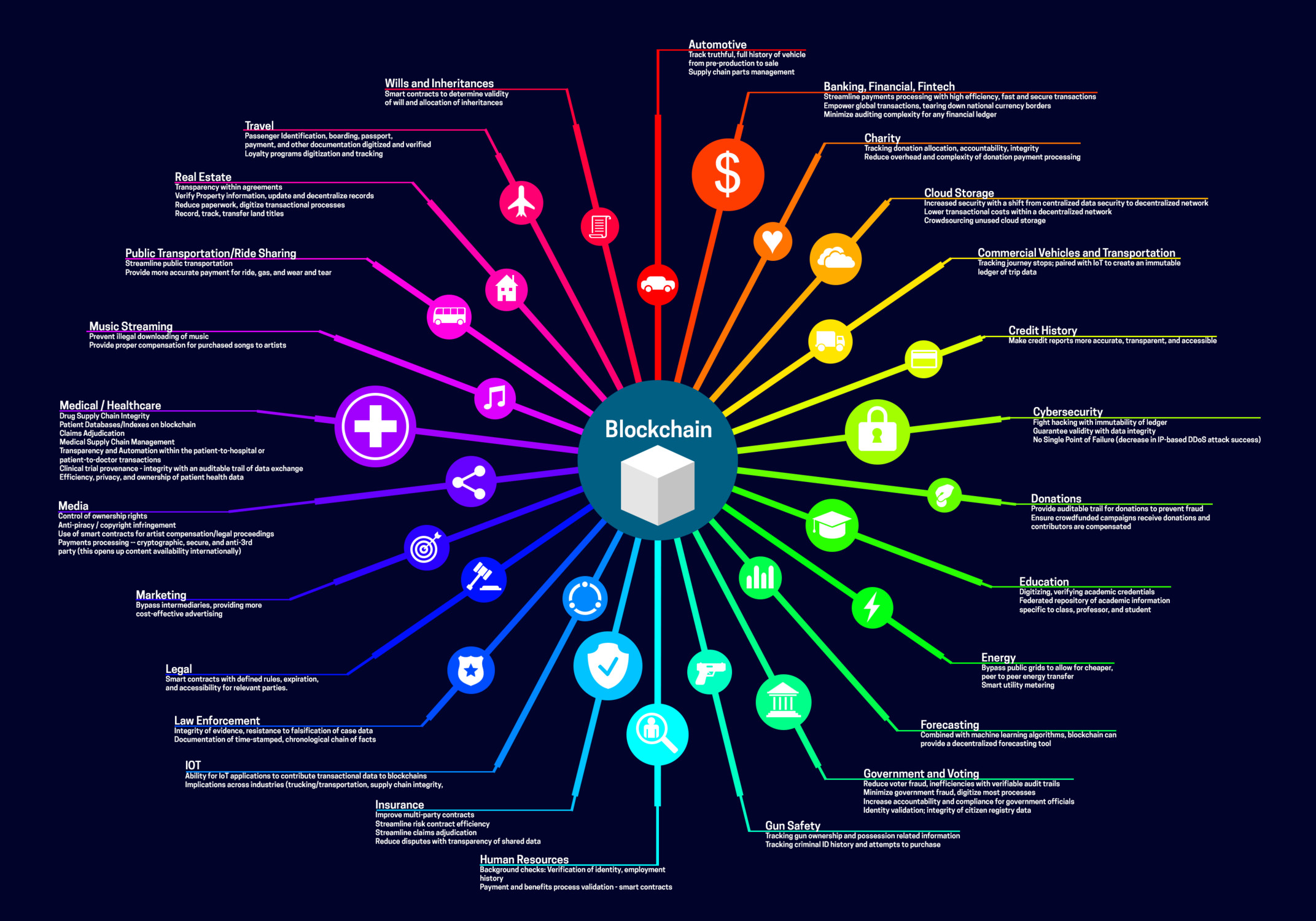 Wide Spectrum of Blockchain Use Cases Infographic
